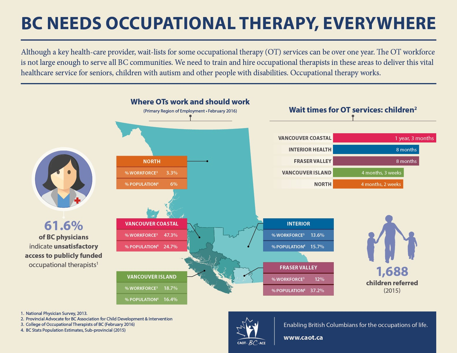 BC Needs Occupational Therapy, Everywhere Inforgraphic